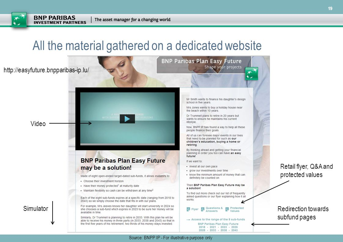 19 All the material gathered on a dedicated website Source: BNPP IP - For illustrative purpose only Video Retail flyer, Q&A and protected values Redirection towards subfund pages Simulator http://easyfuture.bnpparibas-ip.lu/
