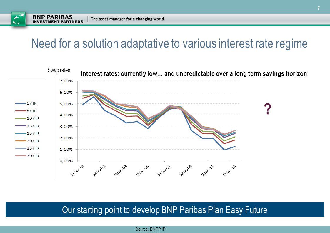 7 Need for a solution adaptative to various interest rate regime Source: BNPP IP .