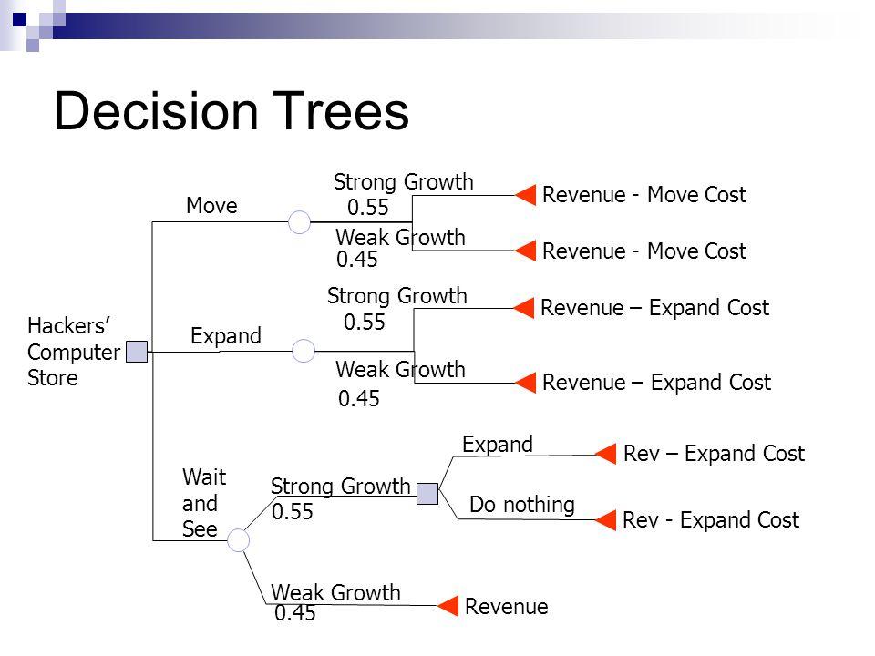 Decision Trees Revenue - Move Cost Revenue – Expand Cost Weak Growth Strong Growth Move Expand Revenue Rev – Expand Cost Rev - Expand Cost 0.45 0.55 0.45 Wait and See Weak Growth Strong Growth 0.55 0.45 Expand Do nothing Hackers' Computer Store