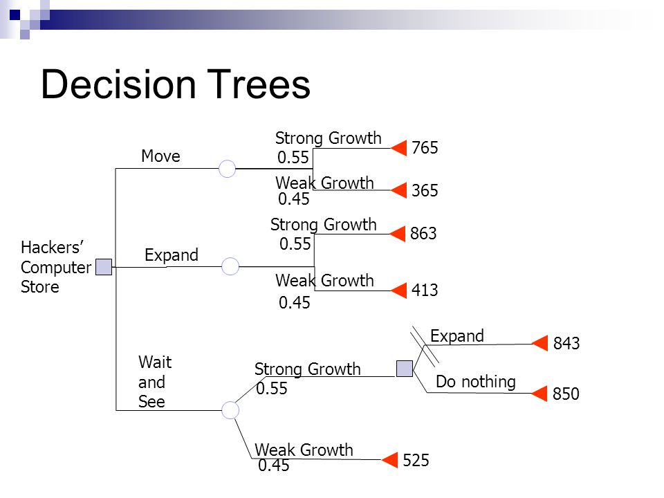 Decision Trees 765 365 863 413 Weak Growth Strong Growth Move Expand 525 843 850 0.45 0.55 0.45 Wait and See Weak Growth Strong Growth 0.55 0.45 Expand Do nothing Hackers' Computer Store