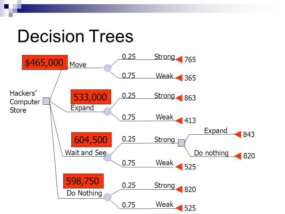 Decision Trees 765 365 863 413 Weak Strong Move Expand 525 843 820 0.25 0.75 Wait and See Expand Do nothing Hackers' Computer Store Weak Strong0.25 0.75 Weak Strong 0.25 0.75 $465,000 533,000 604,500 820 525 Weak Strong0.25 0.75 Do Nothing 598,750