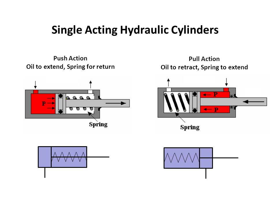 Single Acting Hydraulic Cylinders Push Action Oil to extend, Spring for return Pull Action Oil to retract, Spring to extend