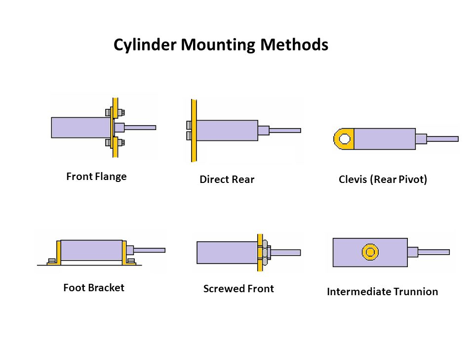 Cylinder Mounting Methods Direct Rear Foot Bracket Front Flange Clevis (Rear Pivot) Intermediate Trunnion Screwed Front
