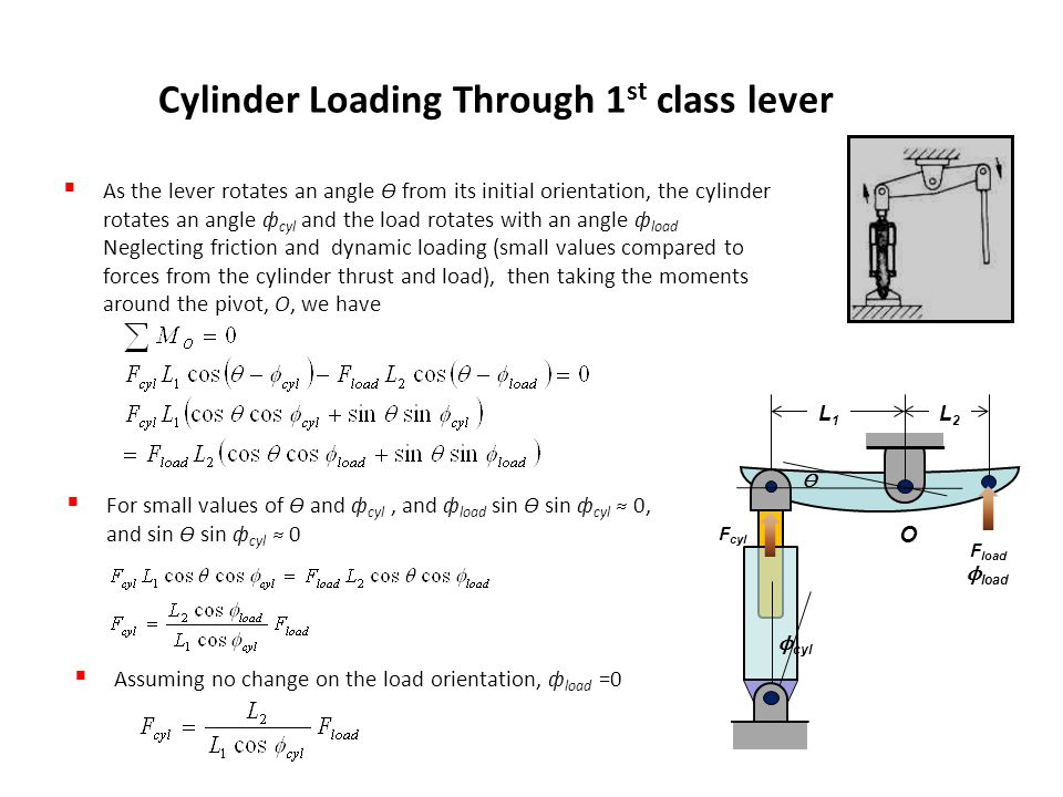 Cylinder Loading Through 1 st class lever  As the lever rotates an angle ϴ from its initial orientation, the cylinder rotates an angle ф cyl and the