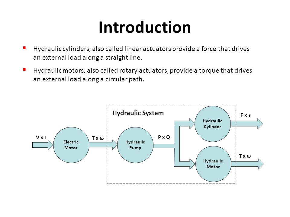 Introduction  Hydraulic cylinders, also called linear actuators provide a force that drives an external load along a straight line.  Hydraulic motor