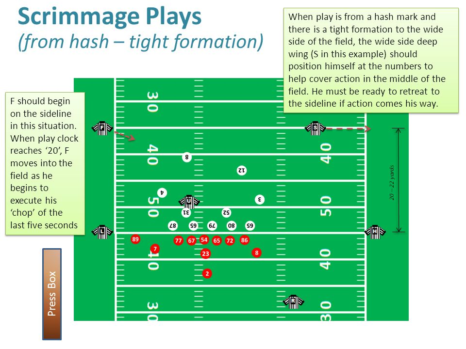Scrimmage Plays (from hash – tight formation) Press Box 20 – 22 yards When play is from a hash mark and there is a tight formation to the wide side of the field, the wide side deep wing (S in this example) should position himself at the numbers to help cover action in the middle of the field.
