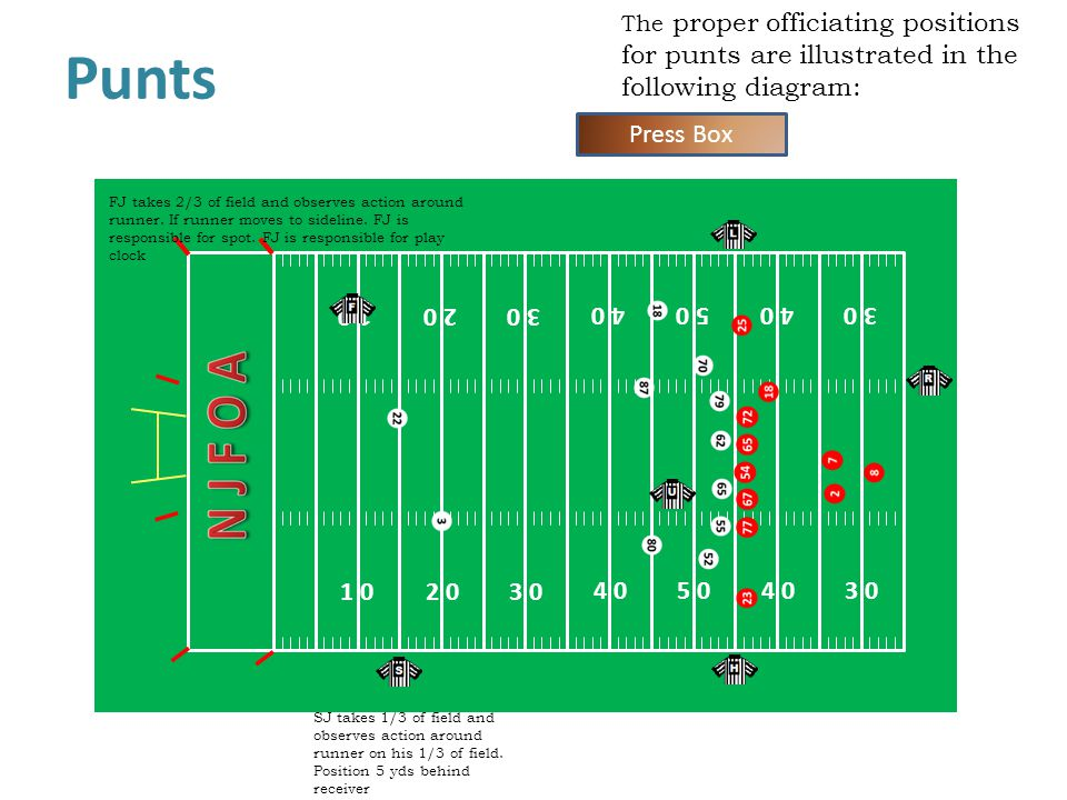 The proper officiating positions for punts are illustrated in the following diagram: Punts 1 0 4 0 2 0 3 0 4 0 5 0 4 0 1 0 5 04 0 3 0 2 0 3 0 Press Box FJ takes 2/3 of field and observes action around runner.