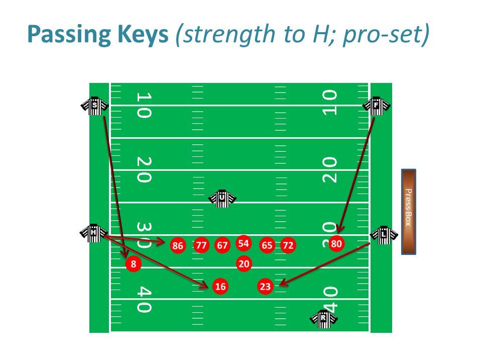Passing Keys (strength to H; pro-set)