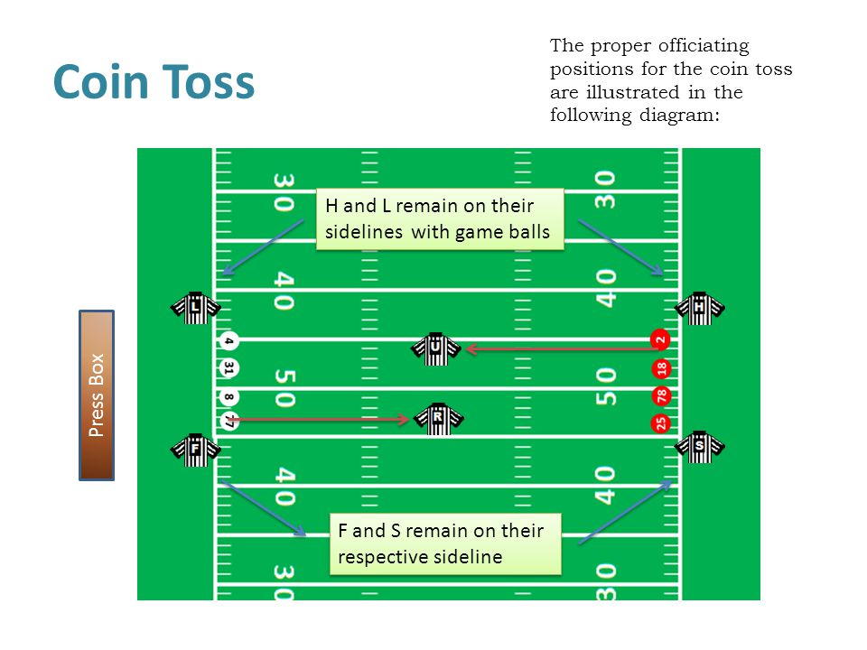 Coin Toss The proper officiating positions for the coin toss are illustrated in the following diagram: Press Box F and S remain on their respective sideline H and L remain on their sidelines with game balls