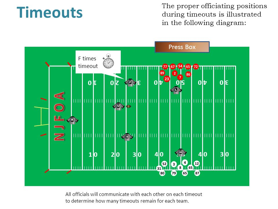 The proper officiating positions during timeouts is illustrated in the following diagram: Timeouts All officials will communicate with each other on each timeout to determine how many timeouts remain for each team.
