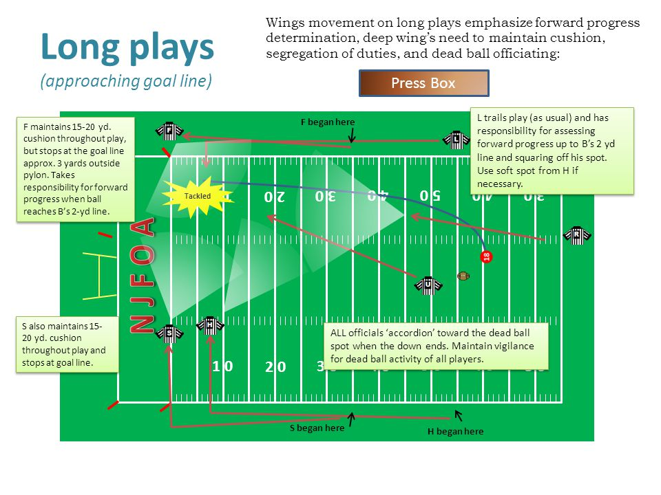 Wings movement on long plays emphasize forward progress determination, deep wing's need to maintain cushion, segregation of duties, and dead ball officiating: Long plays (approaching goal line) 1 0 4 0 2 0 3 0 4 0 5 0 4 0 1 0 5 04 0 3 0 2 0 3 0 Press Box Tackled F began here F maintains 15-20 yd.