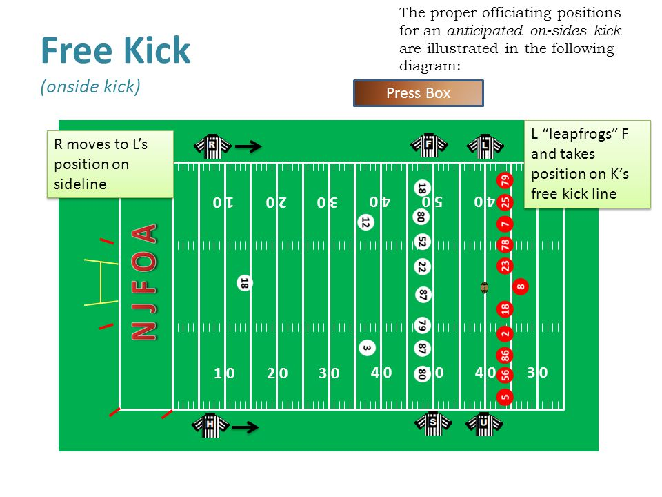 The proper officiating positions for an anticipated on-sides kick are illustrated in the following diagram: Free Kick (onside kick) 1 0 4 0 2 0 3 0 4 0 5 0 4 0 1 0 5 04 0 3 0 2 0 3 0 Press Box L leapfrogs F and takes position on K's free kick line R moves to L's position on sideline