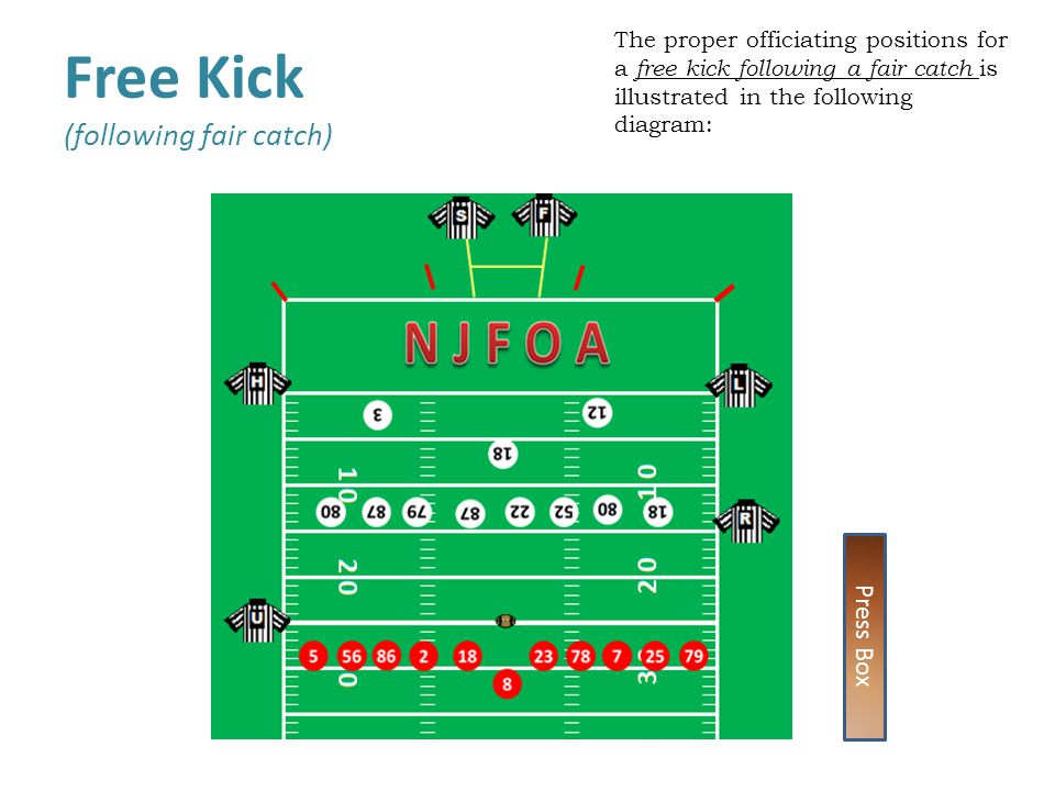 The proper officiating positions for a free kick following a fair catch is illustrated in the following diagram: Free Kick (following fair catch) Press Box