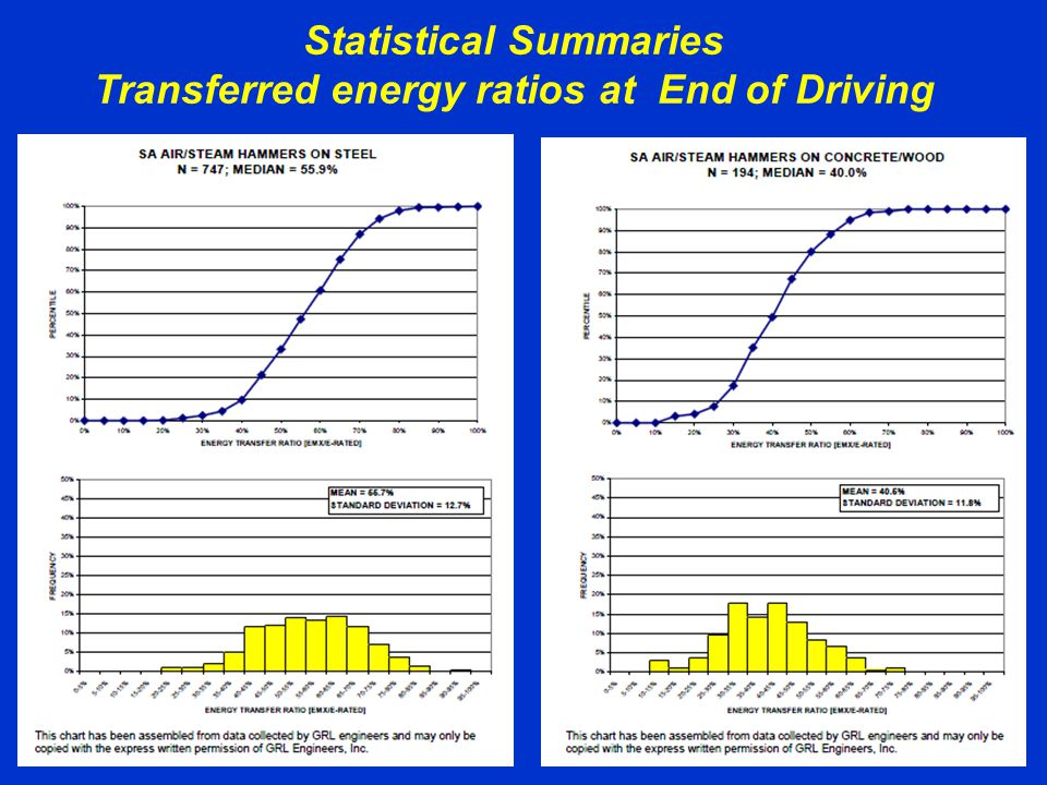 Statistical Summaries Transferred energy ratios at End of Driving