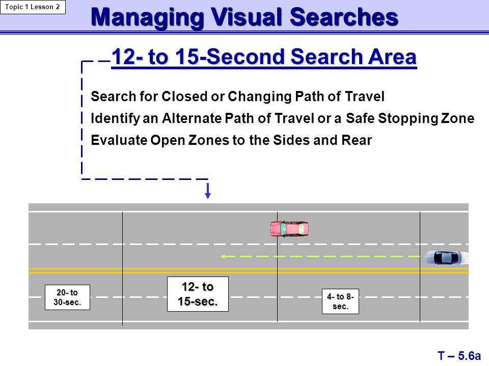 Managing Visual Searches Topic 1 Lesson 2 T – 5.6a Search for Closed or Changing Path of Travel Identify an Alternate Path of Travel or a Safe Stopping Zone Evaluate Open Zones to the Sides and Rear 12- to 15-Second Search Area 20- to 30-sec.
