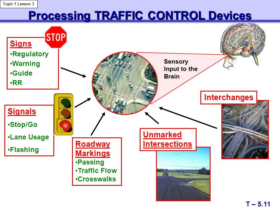 Processing TRAFFIC CONTROL Devices Signs Regulatory Warning Guide RR Signals Stop/Go Lane Usage Flashing T – 5.11 Topic 1 Lesson 3 Interchanges Roadway Markings Passing Traffic Flow Crosswalks Unmarked Intersections Sensory Input to the Brain