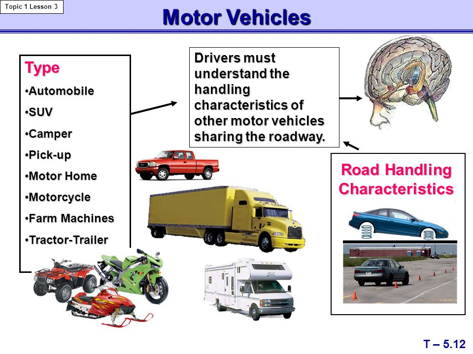 Motor Vehicles Road Handling Characteristics Type AutomobileAutomobile SUVSUV CamperCamper Pick-upPick-up Motor HomeMotor Home MotorcycleMotorcycle Farm MachinesFarm Machines Tractor-TrailerTractor-Trailer T – 5.12 Topic 1 Lesson 3 Drivers must understand the handling characteristics of other motor vehicles sharing the roadway.