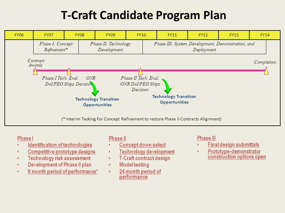 T-Craft Candidate Program Plan Completion Contract Awards Phase I: Concept Refinement* Phase I Tech. Eval. ONR DoI/PEO Ships Decision Technology Trans