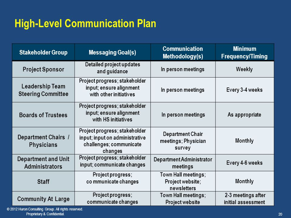 High-Level Communication Plan Stakeholder GroupMessaging Goal(s) Communication Methodology(s) Minimum Frequency/Timing Project Sponsor Detailed projec