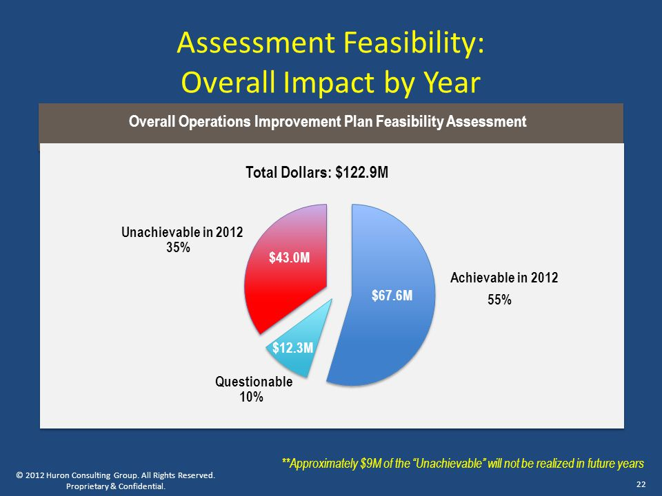 Assessment Feasibility: Overall Impact by Year © 2012 Huron Consulting Group.