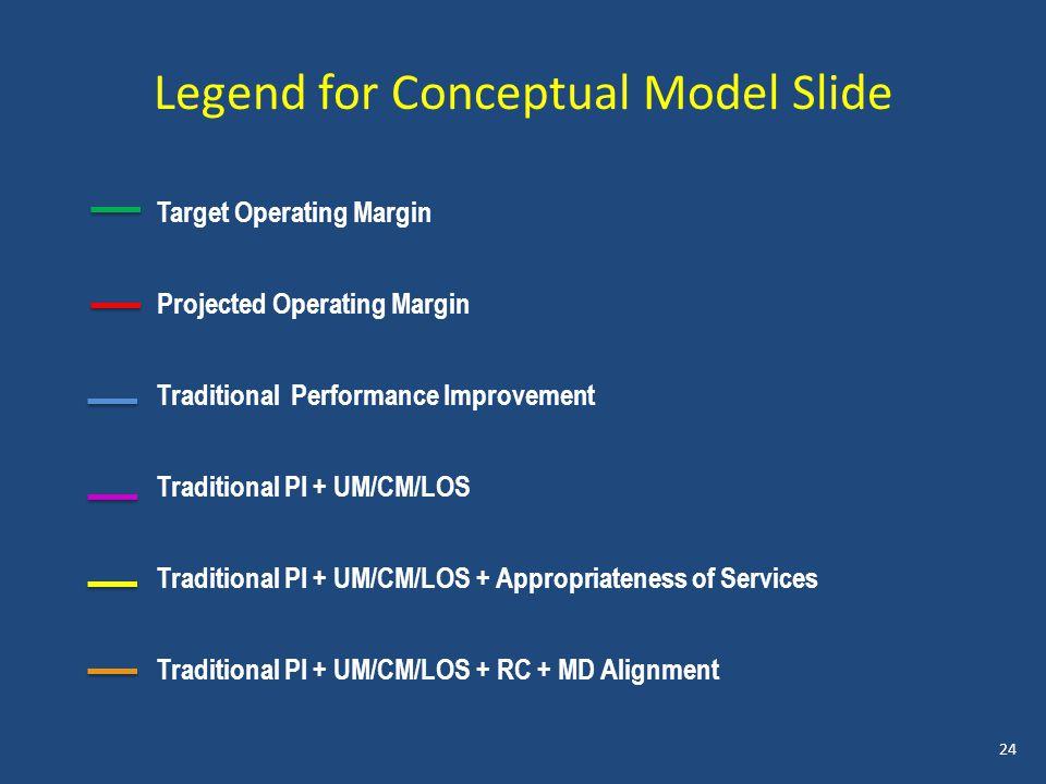 Legend for Conceptual Model Slide Target Operating Margin Projected Operating Margin Traditional Performance Improvement Traditional PI + UM/CM/LOS Traditional PI + UM/CM/LOS + Appropriateness of Services Traditional PI + UM/CM/LOS + RC + MD Alignment 24