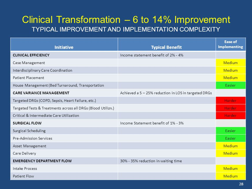 Clinical Transformation – 6 to 14% Improvement TYPICAL IMPROVEMENT AND IMPLEMENTATION COMPLEXITY InitiativeTypical Benefit Ease of Implementing CLINICAL EFFICIENCYIncome statement benefit of 2% - 4% Case ManagementMedium Interdisciplinary Care CoordinationMedium Patient PlacementMedium House Management (Bed Turnaround, TransportationEasier CARE VARIANCE MANAGEMENTAchieved a 5 – 25% reduction in LOS in targeted DRGs Targeted DRGs (COPD, Sepsis, Heart Failure, etc.)Harder Targeted Tests & Treatments across all DRGs (Blood Utilizn.)Harder Critical & Intermediate Care UtilizationHarder SURGICAL FLOWIncome Statement benefit of 1% - 3% Surgical SchedulingEasier Pre-Admission ServicesEasier Asset ManagementMedium Care DeliveryMedium EMERGENCY DEPARTMENT FLOW30% - 35% reduction in waiting time Intake ProcessMedium Patient FlowMedium 28