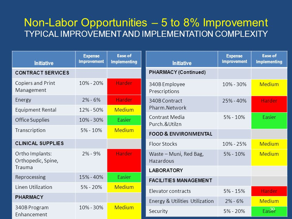 Non-Labor Opportunities – 5 to 8% Improvement TYPICAL IMPROVEMENT AND IMPLEMENTATION COMPLEXITY Initiative Expense Improvement Ease of Implementing CONTRACT SERVICES Copiers and Print Management 10% - 20%Harder Energy2% - 6%Harder Equipment Rental12% - 50%Medium Office Supplies10% - 30%Easier Transcription5% - 10%Medium CLINICAL SUPPLIES Ortho Implants: Orthopedic, Spine, Trauma 2% - 9%Harder Reprocessing15% - 40%Easier Linen Utilization5% - 20%Medium PHARMACY 340B Program Enhancement 10% - 30%Medium Initiative Expense Improvement Ease of Implementing PHARMACY (Continued) 340B Employee Prescriptions 10% - 30%Medium 340B Contract Pharm.Network 25% - 40%Harder Contrast Media Purch.&Utilzn 5% - 10%Easier FOOD & ENVIRONMENTAL Floor Stocks10% - 25%Medium Waste – Muni, Red Bag, Hazardous 5% - 10%Medium LABORATORY FACILITIES MANAGEMENT Elevator contracts5% - 15%Harder Energy & Utilities Utilization2% - 6%Medium Security5% - 20%Easier 30