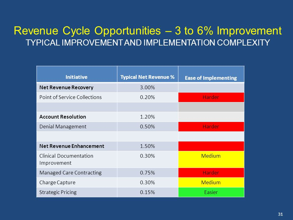 Revenue Cycle Opportunities – 3 to 6% Improvement TYPICAL IMPROVEMENT AND IMPLEMENTATION COMPLEXITY InitiativeTypical Net Revenue % Ease of Implementing Net Revenue Recovery3.00% Point of Service Collections0.20%Harder Account Resolution1.20% Denial Management0.50%Harder Net Revenue Enhancement1.50% Clinical Documentation Improvement 0.30%Medium Managed Care Contracting0.75%Harder Charge Capture0.30%Medium Strategic Pricing0.15%Easier 31