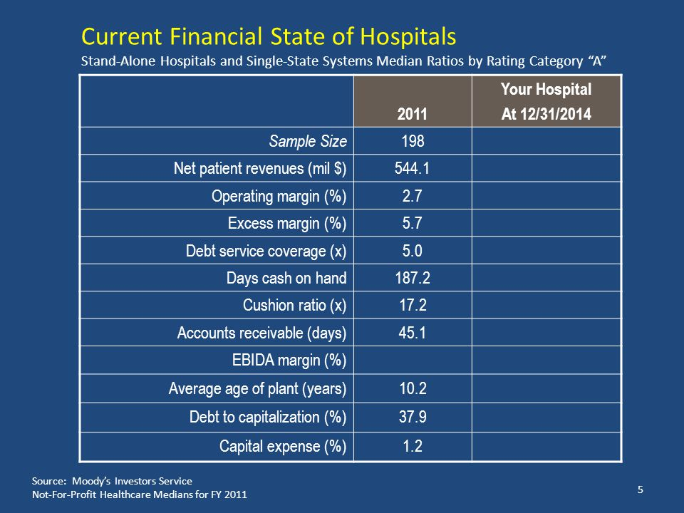 """Current Financial State of Hospitals Stand-Alone Hospitals and Single-State Systems Median Ratios by Rating Category """"A"""" 2011 Your Hospital At 12/31/2"""