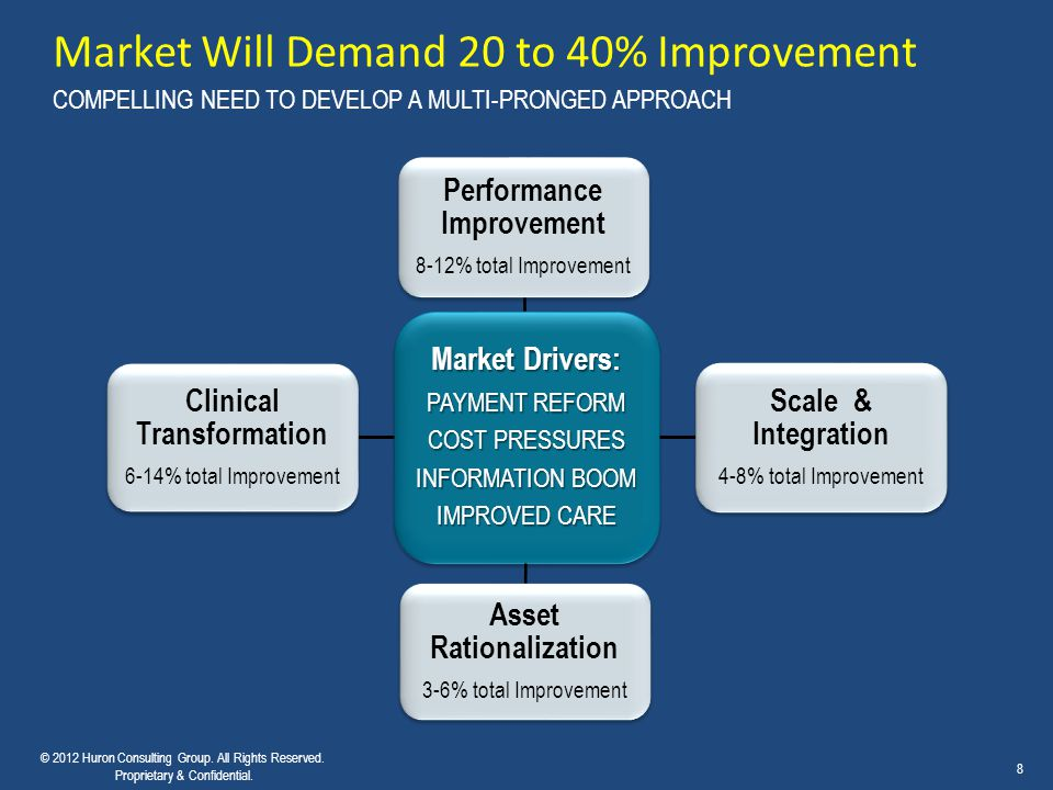 Market Will Demand 20 to 40% Improvement COMPELLING NEED TO DEVELOP A MULTI-PRONGED APPROACH © 2012 Huron Consulting Group. All Rights Reserved. Propr
