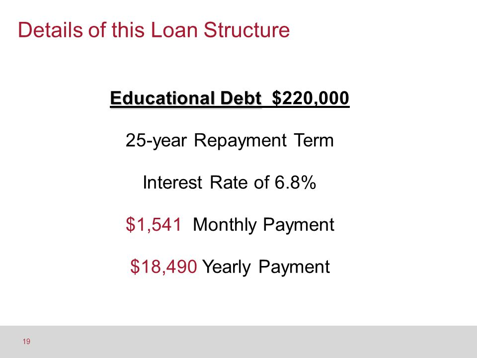 Details of this Loan Structure 19 Educational Debt Educational Debt $220,000 25-year Repayment Term Interest Rate of 6.8% $1,541 Monthly Payment $18,4