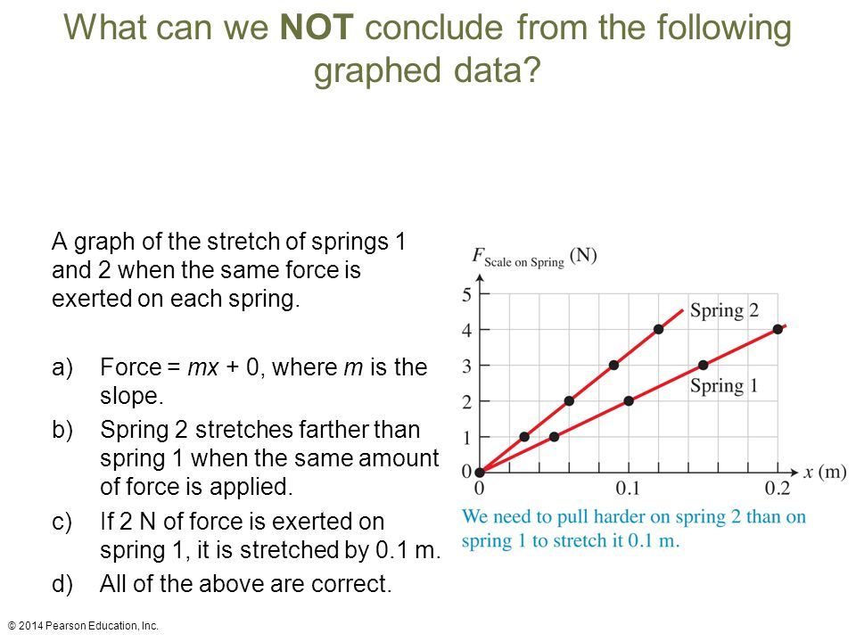 What can we NOT conclude from the following graphed data? A graph of the stretch of springs 1 and 2 when the same force is exerted on each spring. a)F