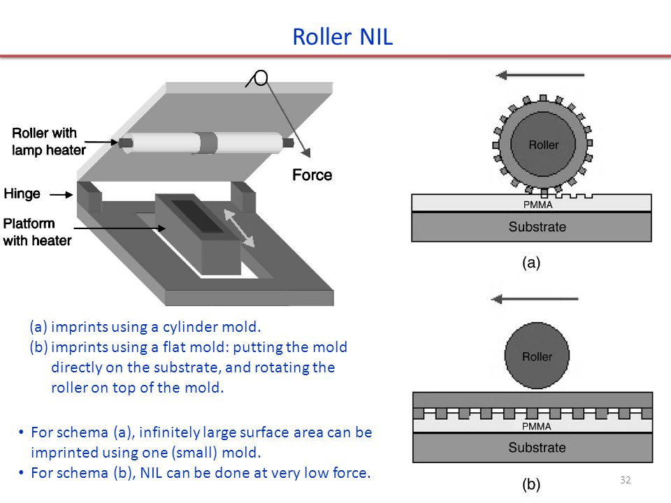 Roller NIL (a)imprints using a cylinder mold.