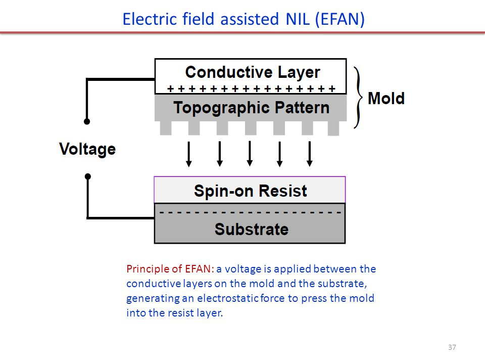 Principle of EFAN: a voltage is applied between the conductive layers on the mold and the substrate, generating an electrostatic force to press the mold into the resist layer.