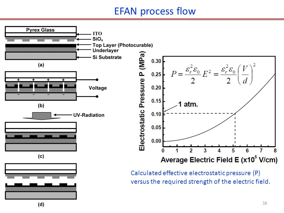 EFAN process flow Calculated effective electrostatic pressure (P) versus the required strength of the electric field.