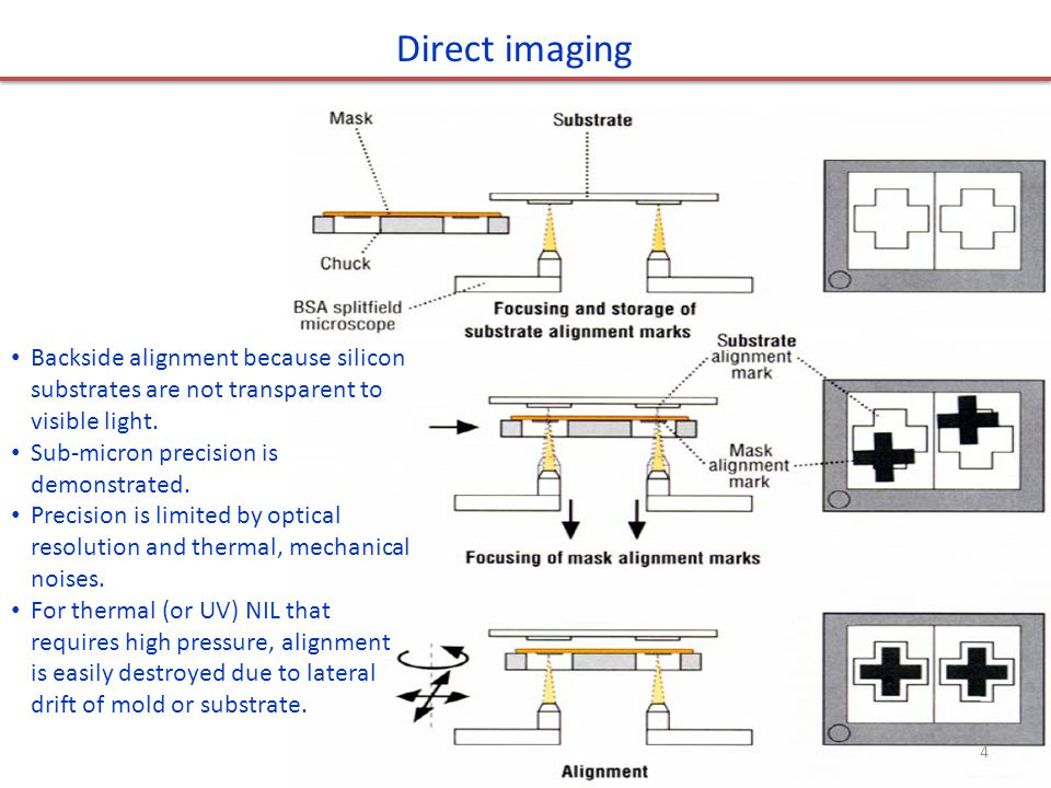 LAN: laser assisted nanoimprint lithography.