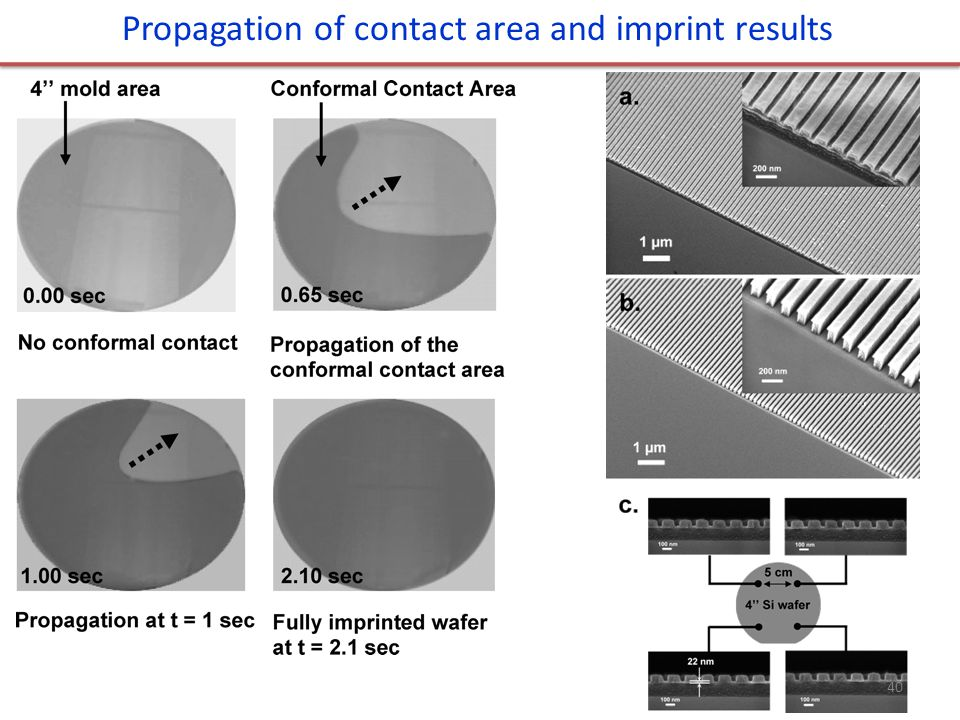 Propagation of contact area and imprint results 40