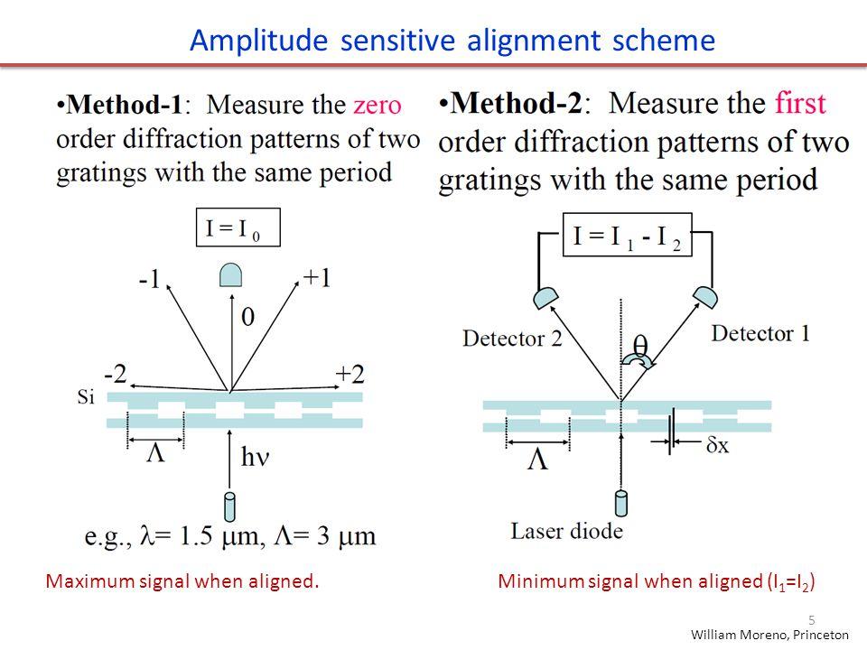 Amplitude sensitive alignment scheme William Moreno, Princeton Maximum signal when aligned. Minimum signal when aligned (I 1 =I 2 ) 5