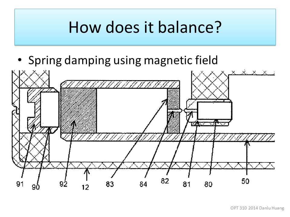 How does it balance Spring damping using magnetic field OPT 310 2014 Danlu Huang
