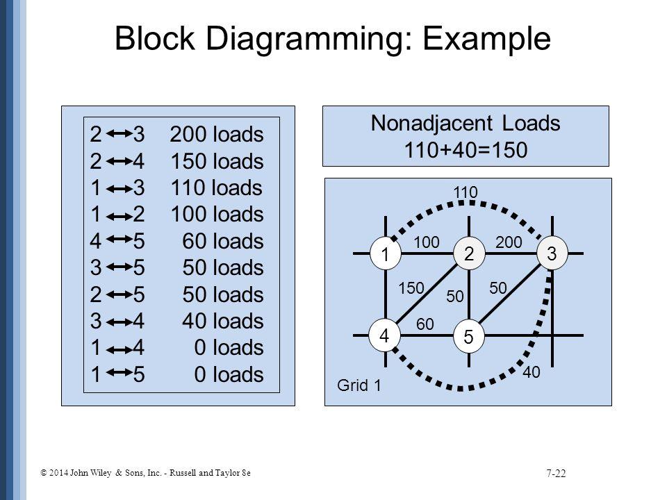 Block Diagramming: Example 7-22 2 3 200 loads 2 4 150 loads 1 3 110 loads 1 2 100 loads 4 5 60 loads 3 5 50 loads 2 5 50 loads 3 4 40 loads 1 4 0 load