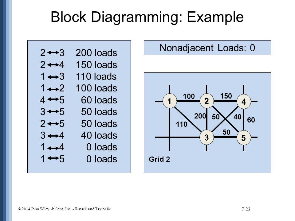 Block Diagramming: Example 7-23 2 3 200 loads 2 4 150 loads 1 3 110 loads 1 2 100 loads 4 5 60 loads 3 5 50 loads 2 5 50 loads 3 4 40 loads 1 4 0 load