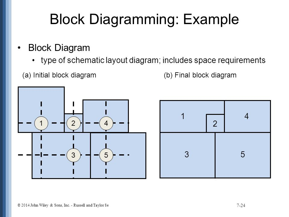 Block Diagramming: Example Block Diagram type of schematic layout diagram; includes space requirements 7-24 1 2 3 4 5 3 2 5 14 (a) Initial block diagram(b) Final block diagram © 2014 John Wiley & Sons, Inc.