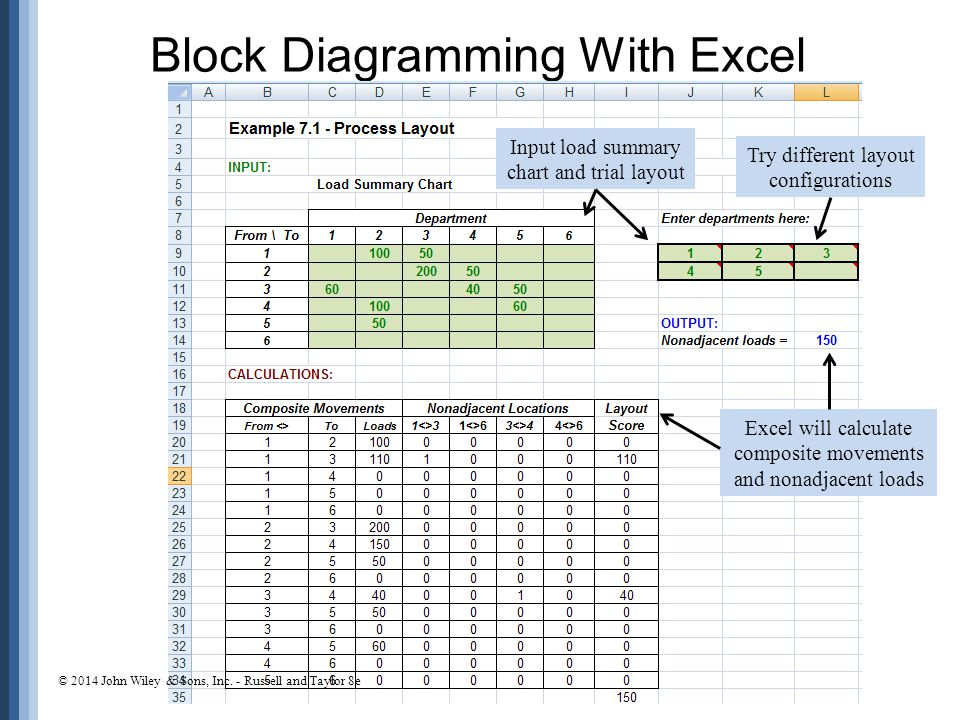 Block Diagramming With Excel 7-25 Input load summary chart and trial layout Try different layout configurations Excel will calculate composite movements and nonadjacent loads © 2014 John Wiley & Sons, Inc.