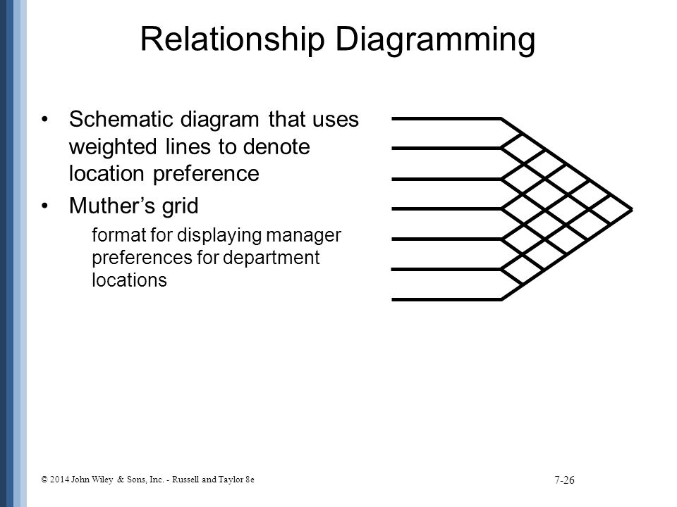 Relationship Diagramming Schematic diagram that uses weighted lines to denote location preference Muther's grid format for displaying manager preferences for department locations 7-26 © 2014 John Wiley & Sons, Inc.