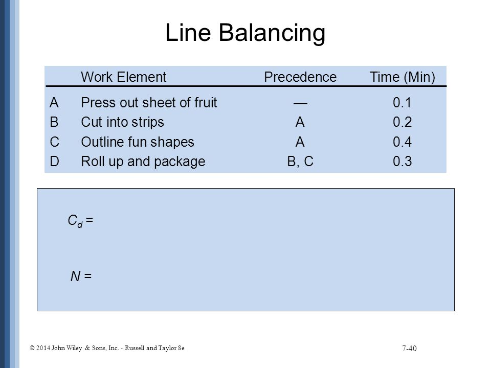 Line Balancing 7-40 C d = N = Work ElementPrecedenceTime (Min) APress out sheet of fruit—0.1 BCut into stripsA0.2 COutline fun shapesA0.4 DRoll up and packageB, C0.3 © 2014 John Wiley & Sons, Inc.