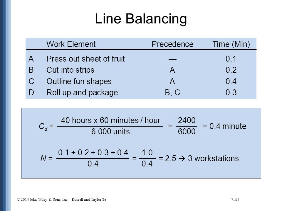 Line Balancing 7-41 C d = = = 0.4 minute 40 hours x 60 minutes / hour 6,000 units 2400 6000 N = = = 2.5  3 workstations 1.0 0.4 0.1 + 0.2 + 0.3 + 0.4 0.4 Work ElementPrecedenceTime (Min) APress out sheet of fruit—0.1 BCut into stripsA0.2 COutline fun shapesA0.4 DRoll up and packageB, C0.3 © 2014 John Wiley & Sons, Inc.