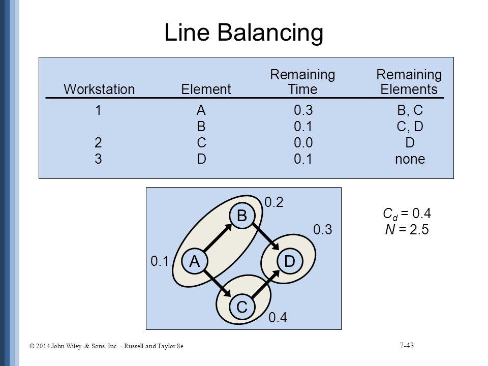 Line Balancing 7-43 C d = 0.4 N = 2.5 0.1 0.2 0.4 0.3 D B C A Remaining WorkstationElementTimeElements 1A0.3B, C B0.1C, D 2C0.0D 3D0.1none © 2014 John