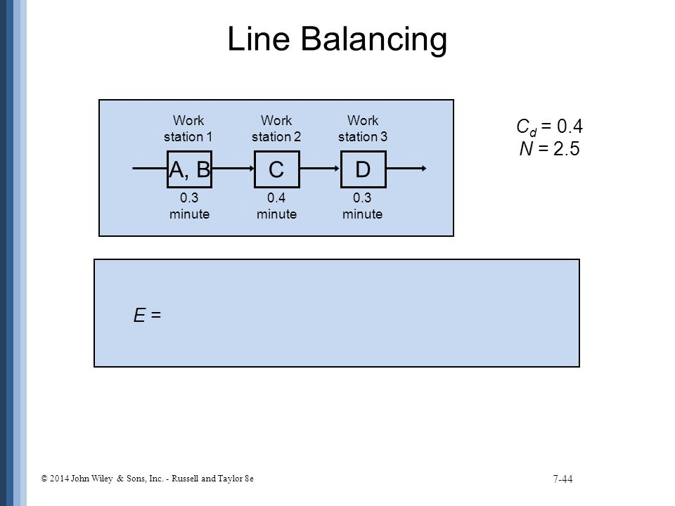 Line Balancing 7-44 A, B C D Work station 1 Work station 2 Work station 3 0.3 minute 0.4 minute 0.3 minute C d = 0.4 N = 2.5 E = © 2014 John Wiley & Sons, Inc.