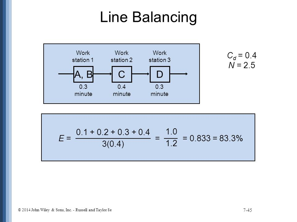 Line Balancing 7-45 A, B C D Work station 1 Work station 2 Work station 3 0.3 minute 0.4 minute 0.3 minute C d = 0.4 N = 2.5 E = = = 0.833 = 83.3% 0.1 + 0.2 + 0.3 + 0.4 3(0.4) 1.0 1.2 © 2014 John Wiley & Sons, Inc.