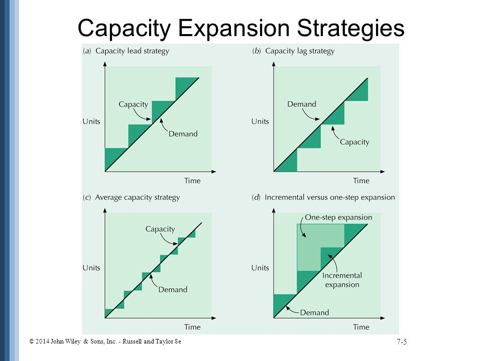 Capacity Expansion Strategies 7-5 © 2014 John Wiley & Sons, Inc. - Russell and Taylor 8e